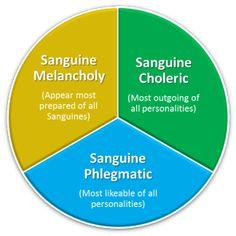 Melancholic sanguine blend