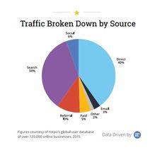 Les sources de trafic Le e-commerce est un pan du web ou le trafic direct est surreprésenté. 40% du trafic se fait ainsi de cette façon. Cela s'explique par de gros sites marchands identifiés chez les consommateurs. Le search représente 34%, le trafic référent 10%, et le social seulement 6%.