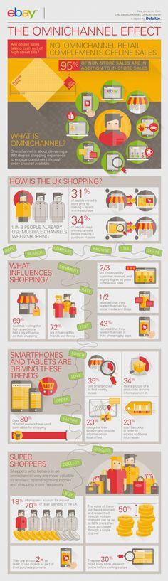 Infographie | L'omnicanal ne nuit pas aux points de vente