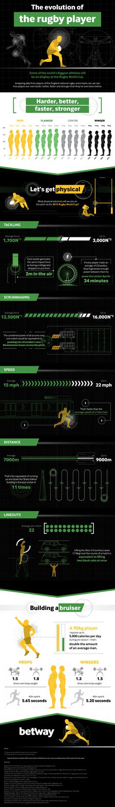 The Evolution of the Rugby Player #infographic #Sports #Rugby