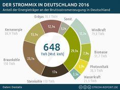 Strommix 2016: Stromerzeugung in Deutschland - http://strom-report.de/download/strommix-2016-deutschland/ 2016, Deutschland, Erneuerbare Energien, Stromerzeugung, Strommix