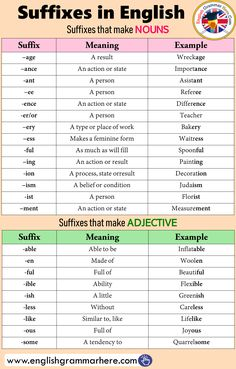 Suffixes in English – English Grammar Here – English Lessons English Grammar Rules, Teaching English Grammar, English Writing Skills, English Vocabulary Words, Learn English Words, Grammar And Vocabulary, English Language Learning, English Lessons, English English