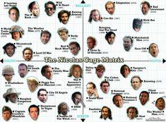 The Nicolas Cage Matrix
