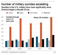 http://www.militarytimes.com/story/veterans/2016/07/07/va-suicide-20-daily-research/86788332/ -  New VA study finds 20 veterans commit suicide each day ~ A more complete tally of U.S. military suicides last year: 524  ~  http://www.latimes.com/news/nation/nationnow/la-na-nn-military-suicide-20130617,0,4715191.story ~  https://www.youtube.com/results?search_query=18+U.S.+Veterans+Commit+Suicide+each+day