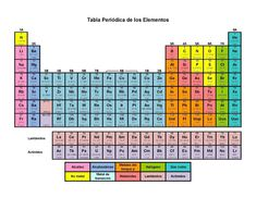14 best tabla periodica 2018 images on pinterest table periodica 2018 completa tabla periodica hd tabla periodica de los elementos tabla urtaz Images