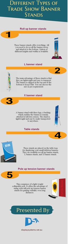 Trade show banner stands play a key in marketing products and services. They are available in different types. Roll up banner stands, L banner stands, X banner stands, table stands, pole up tension banner stands are used extensively by business organisations. Brief information in this regard has been offered for the benefit of concerned people.