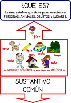 pdf have the students make these Spanish Teaching Resources, Spanish Lessons, Spanish Teacher, Spanish Classroom, Fun Learning, Learning Activities, Elementary Spanish, Bilingual Education, Comprehension Strategies