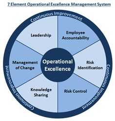 The 7 Element Operational Excellence Management System: Our BIG Idea Operations Management, Change Management, Talent Management, Business Management, Business Planning, Project Management, Business Ideas, Leadership Coaching, Leadership Development