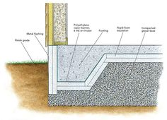 Some types of foundations can lose heat through concrete footings. Fortunately heat loss through footings is usually minor so its perfectly reasonable for most builders to ignore the issue. Concrete Tools, Concrete Footings, Concrete Pad, Reinforced Concrete, Cement, Beton Garage, Timber Garage, Shed Construction, Construction Drawings