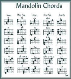 Mandolin chords | Back to Glenn Weiser's traditional tunebook index