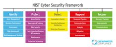 Harness the Power of the NIST Cybersecurity Framework