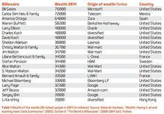 wealthchart