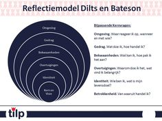 Reflectiemodel Dilts & Bateson