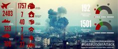 #GazaUnderAttack - Horrible Images And Polls Of Israel Palestine conflict