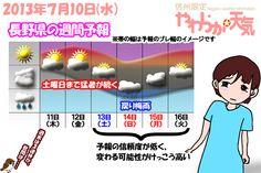 きょう(10日)の天気は「晴れて厳しい暑さ続く」。日中の最高気温は、きのうよりは若干低いものの、伊那市で32度くらいまで上がる予想。午後は伊那山脈で積乱雲が発生し、夕方頃には伊那平でもにわか雨、または雷雨の可能性あり(確率は30%)。