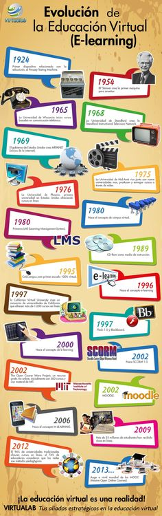 infografía evolucion de la educacion a distancia - Buscar con Google