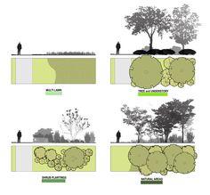 SUNY Oswego FMP -  Landscape Typologies