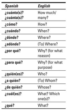 Spanish All-in-One For Dummies Cheat Sheet - dummies