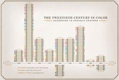the twentieth century in color #Adrian Walsh #crayon #chart