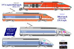 Chronology of passenger train speed records set by France's TGV