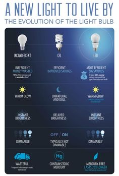 We are all about low cost ways to make your home more energy efficient! This infographic easily breaks down which light bulbs are the best choice for you!  (scheduled via http://www.tailwindapp.com?utm_source=pinterest&utm_medium=twpin&utm_content=post141896765&utm_campaign=scheduler_attribution)