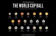the evolution of the world cup ball.
