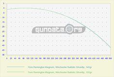 5.56 ballistics | Alexander Arms 6.5mm Grendel AR-15 Rifle ...