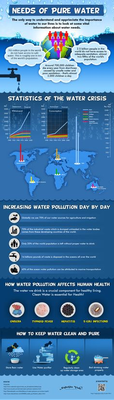 Access to Clean Water: Needs of Pure Water