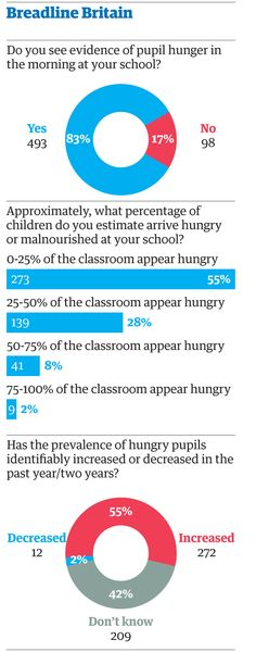 """Britain: 83% of 600 teachers surveyed by The Guardian's teacher network  see evidence that their pupils are coming to school under-nourished. """"The reasons suggested for why children might be hungry range from lack of parenting skills, general poverty and pressures of the cost of living.""""  #sociology #education"""