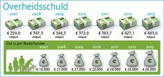 Verantwoordingsdag 2013: Overheidsschuld (min Fin)