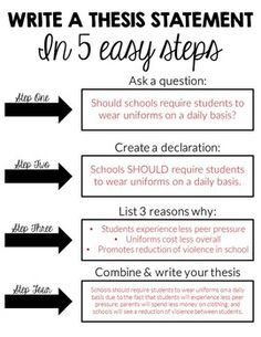 How to Write a Thesis Statement Worksheet Activity | Thesis ...