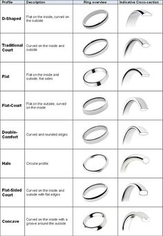 Guide To Ring Shapes