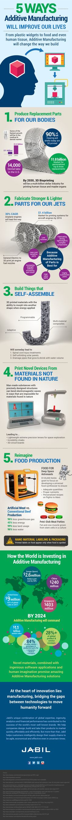 Jabil | 5 Ways Additive Manufacturing Will Improve Our Lives [Infographic]