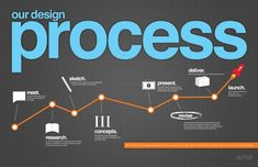 Our process is generally broken down into these elements:        Meet (the client)      Research      Sketch      Concepts (graphic says 3; it depends on the project & budget though)      Present      Revise      Deliver, and      Launch.