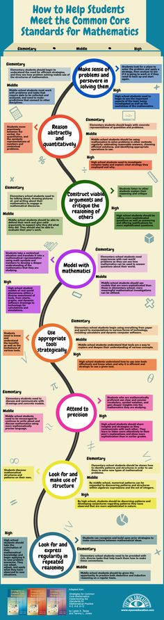 Infographic: What students should be doing in elementary, middle, and high school via the 8 mathematical practices.