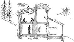 Cross section plan for a cob house in a cold climate, by Ianto Evans