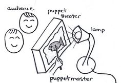 shadow puppet theater diagram by jimmiehomeschoolmom, via Flickr