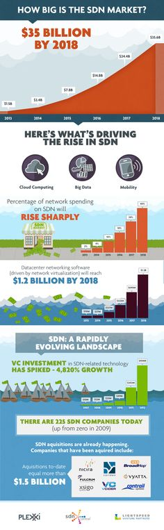 Infographic: SDN Market Size to reach $35B by 2018