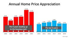 5 Simple Graphs Proving This Is Not Like The Last Time In 2020 Real Estate Information The Last Time Graphing
