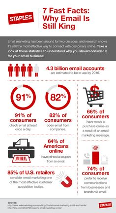 7 Fast Facts: Why Email Is Still King | Business Hub | Staples.com®