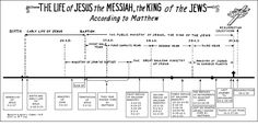1000 Images About Biblical Genealogies On Pinterest