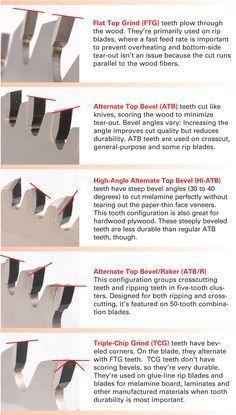 Tipos de dente - serra circular