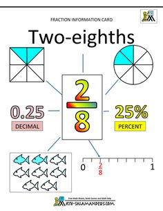 Maths Fractions - Fraction Information