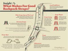 Backpack Straps Your pack is useless if your straps are crap. When investing in a backpack INSPECT THE STRAPS! **TIP: If possible, go to a camping/hiking supply store and actually TRY the pack on, some places will even add weight to the pack so you kno Backpacking Tips, Hiking Tips, Camping And Hiking, Camping Gear, Diy Backpack, Backpack Straps, Hiking Backpack, Homemade Backpack, Leather Backpack