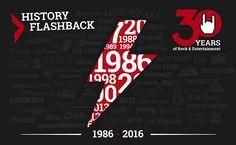 30 years of EMP: history flashback 1995-1997