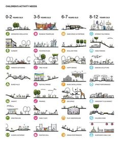 Children's Activity Needs Diagram by Heneghan Peng Architects