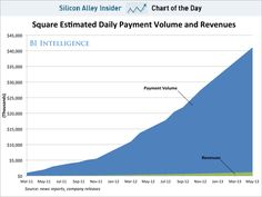 Square payment volume is growing linearly not exponentially.  A bit worrying that Business Insider Charts people can't tell the difference..