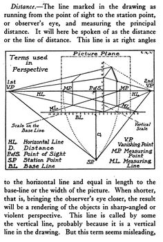Definitions and Terms Used in Perspective Drawing