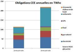 Le Ministère de l'Ecologie, du Développement Durable et de l'Energie vient d'annoncer les objectifs de la troisième période des CEE.