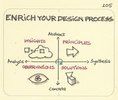 Enrich your design process. My favourite, and I think most helpful, version of the design process. I was introduced to it in the Needfinding course at Stanford taught by Dev Patnaik and Michael Barry. Based on an original framework from Chuck Owen at IIT. The, somewhat simplistic, user's manual is to start with real observations of who you're designing for, take time to analyse what you see and pull out some insights, put forward some principles to guide your design and, returning b…